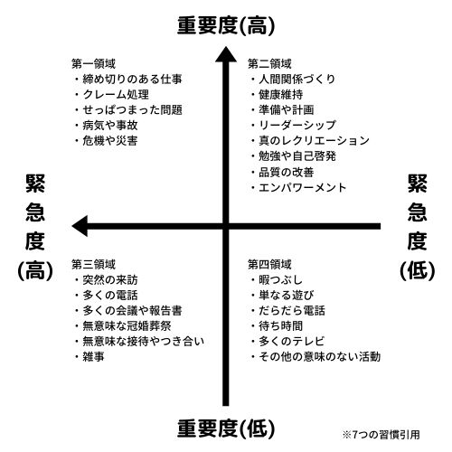 時間管理マトリクスのグラフとそれぞれの領域の例
