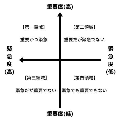 時間管理マトリクスの4つの領域の図