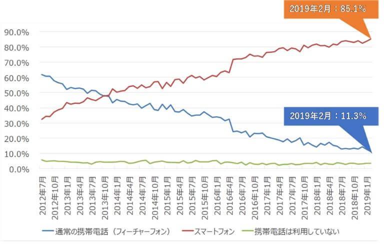 スマホの利用率の推移