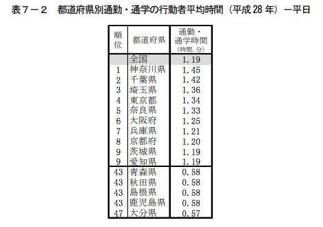 都道府県別通勤・通学の行動者平均時間