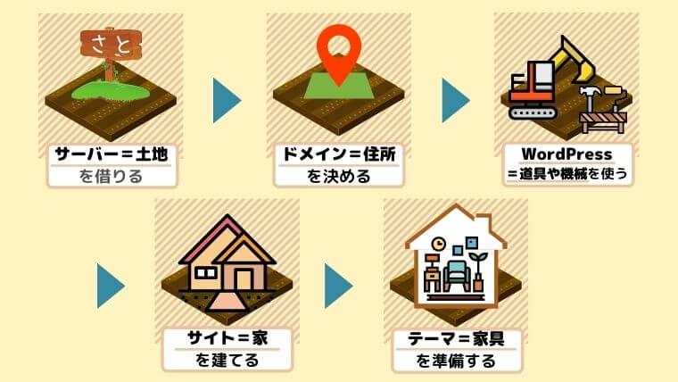 アフィリエイトサイトを家だとするとサーバー、ドメイン、WordPressは何かという説明画像